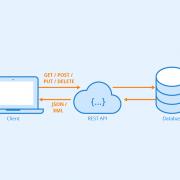 مفهوم کامل و کاربردی RESTFUL API